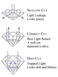 diamond_cuts_chart